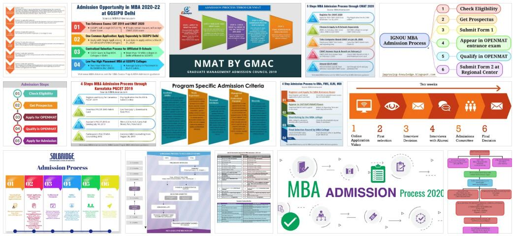 MBA Admissions Processes