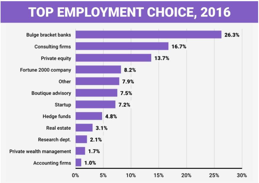 Where do MBA Graduates Want to Work